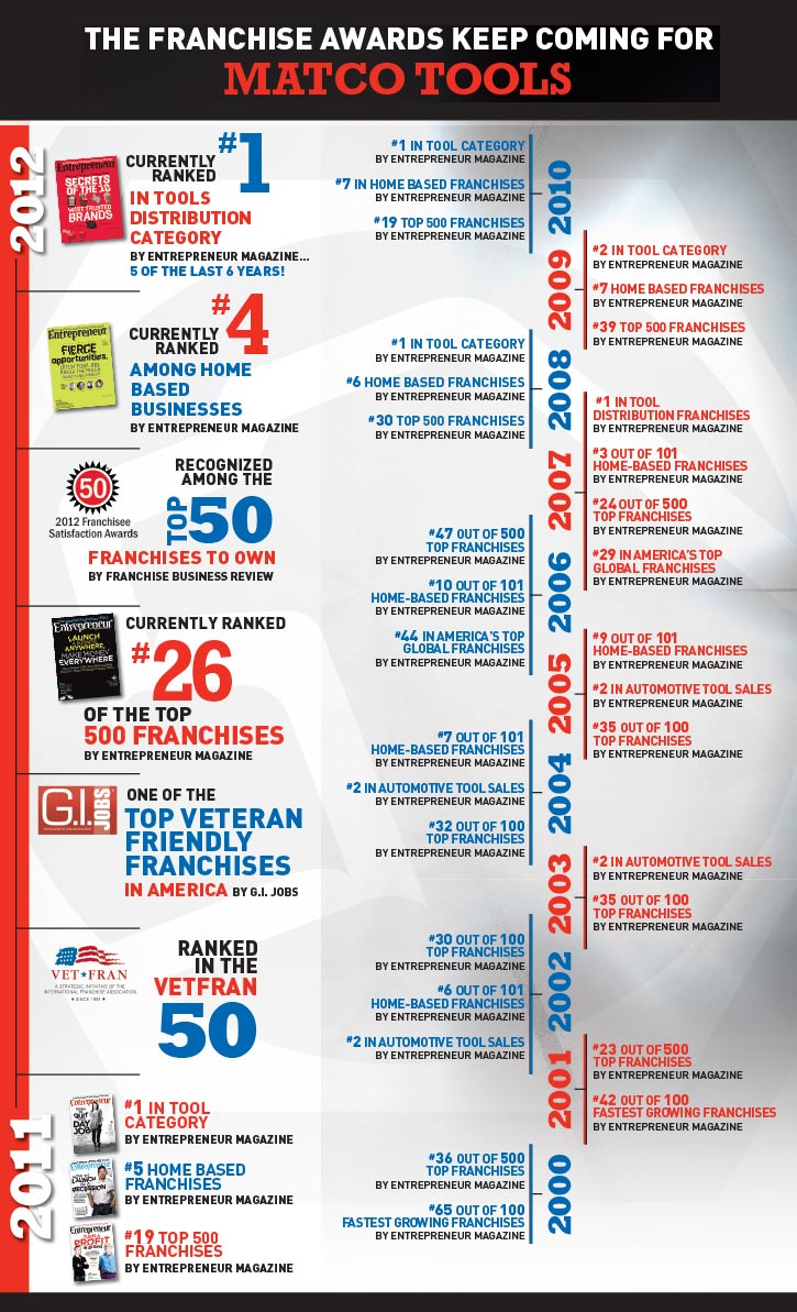 Franchise Awards Timeline